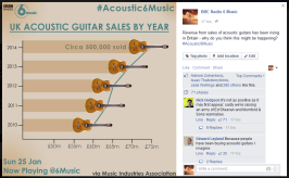 For #Acoustic6Music on Now Playing @6Music; Showing exclusive figures for the rise in sales of acoustic guitars in the UK in 2014